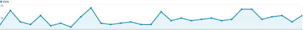 1 Month Website Traffic Graph After Adding Blog