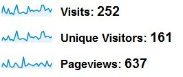 1 Month Website Traffic Stats After Adding Blog