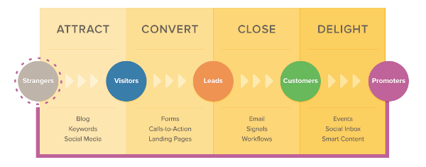 Inbound Marketing Methodology in Steps