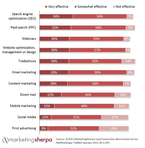 MarketingSherpa 2012 Lead Generation Effectiveness Survey