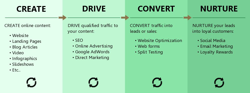 Direct Inbound Marketing Methodology