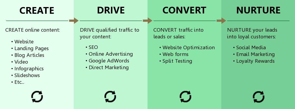 Direct Inbound Marketing Methodology