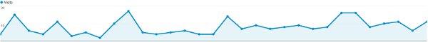 1 Month Website Traffic Graph After Adding Blog