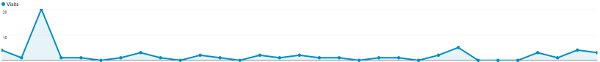 1 Month Website Traffic Graph Before Adding Blog