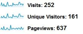 1 Month Website Traffic Stats After Adding Blog