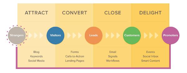 Inbound Marketing Methodology in Steps