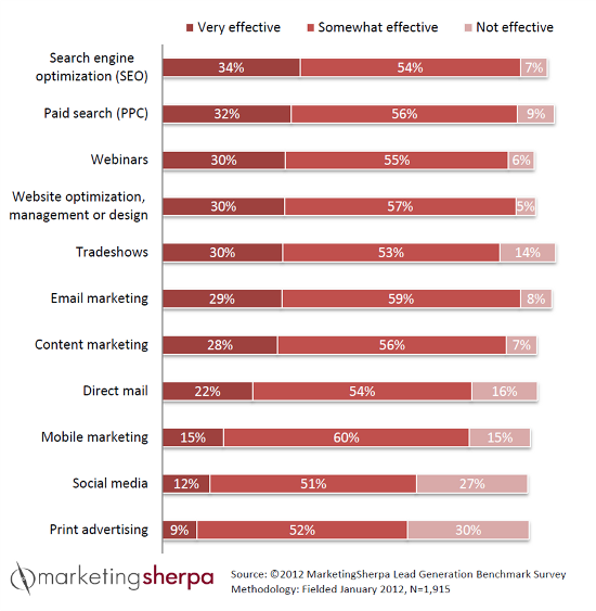 MarketingSherpa 2012 Lead Generation Effectiveness Survey